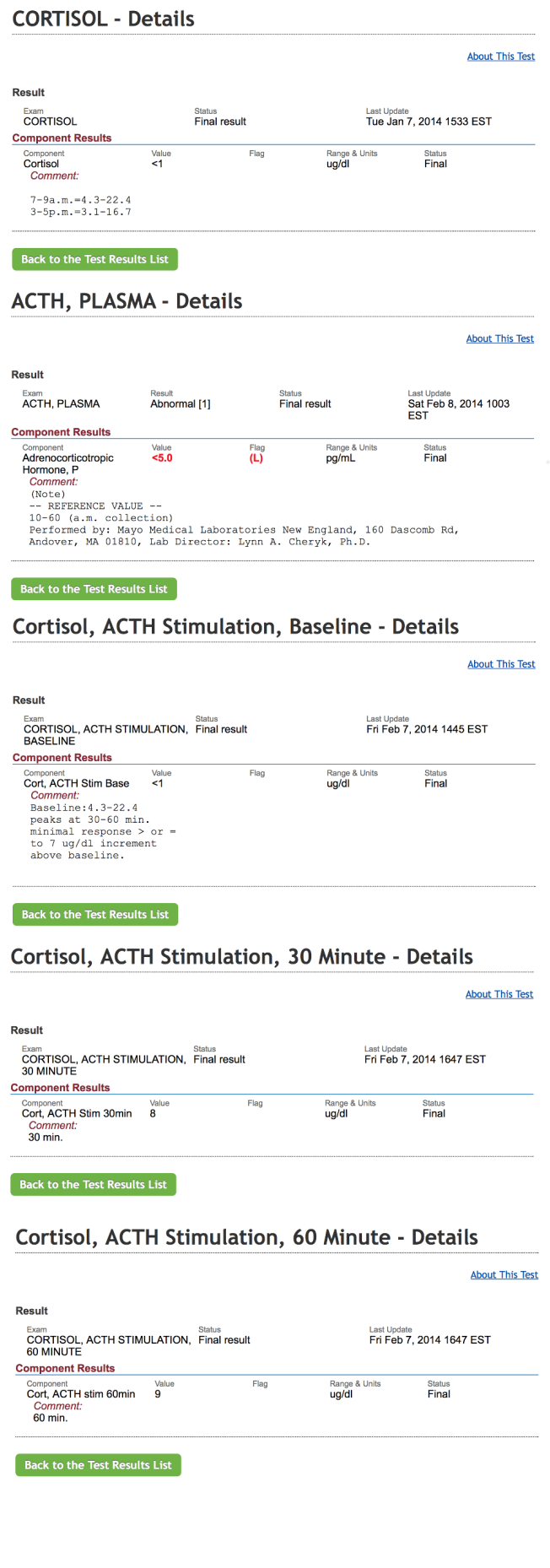 Results of cortisol tests, showing cortisol too low to measure, ACTH too low to measure, and cortisol rising up to 8 and 9 when my system was artificially flooded with ACTH.